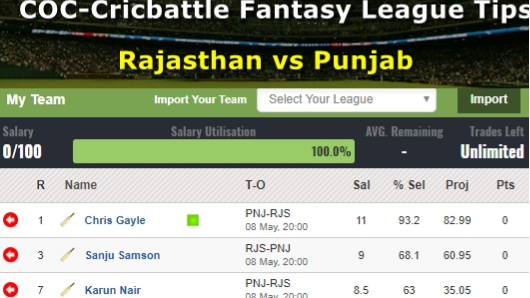 Fantasy Tips - Rajasthan vs Punjab on May 8