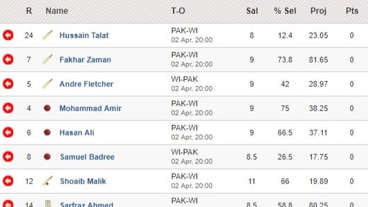 Fantasy Tips -  Pakistan vs West Indies on April 2