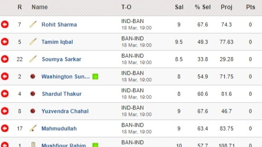 Fantasy Tips - India vs Bangladesh on March 18