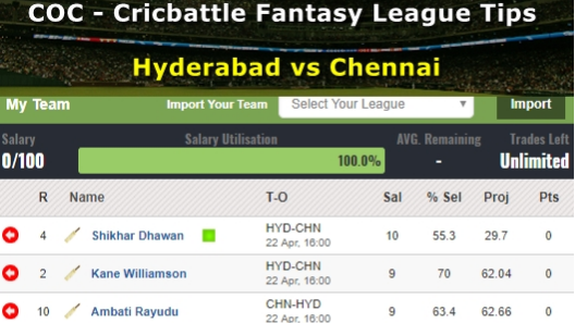 Fantasy Tips - Hyderabad vs Chennai on April 22