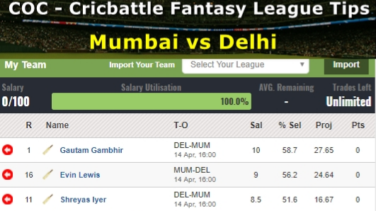 Fantasy Tips - Mumbai vs Delhi on April 14