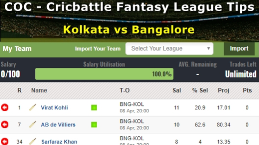 Fantasy Tips - Kolkata vs Bangalore on April 8
