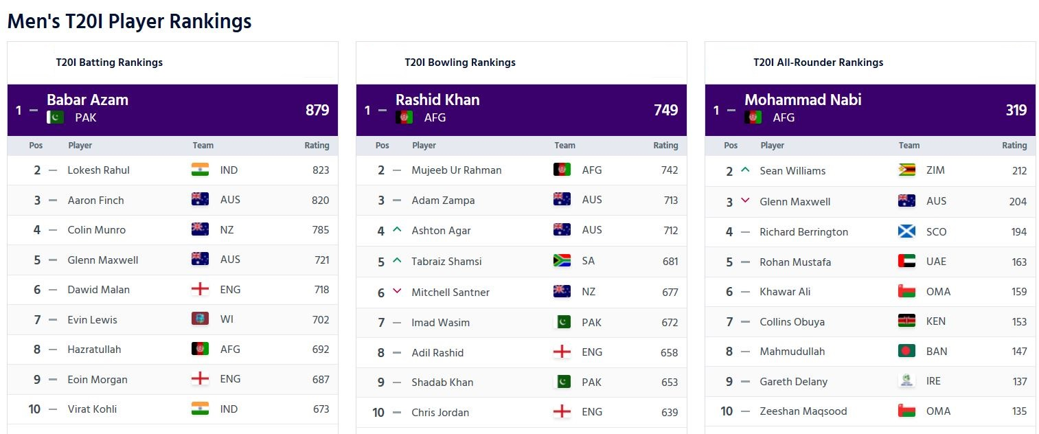 Latest ICC T20I players' rankings