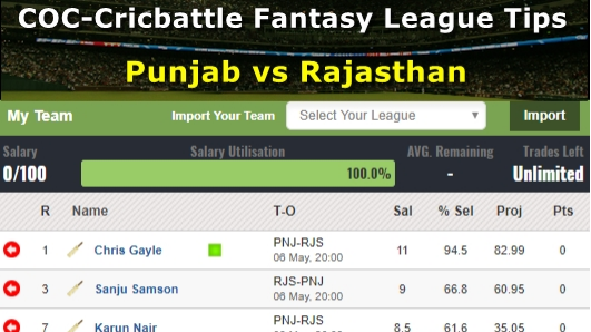 Fantasy Tips - Punjab vs Rajasthan on May 6