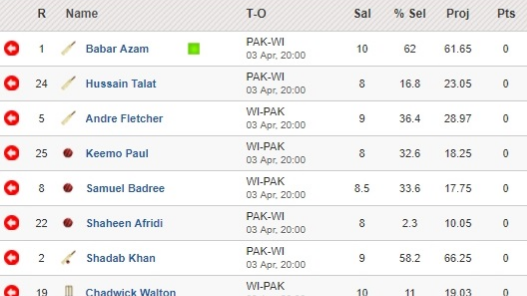 Fantasy Tips - Pakistan vs West Indies on April 3