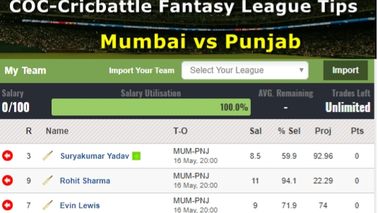 Fantasy Tips - Mumbai vs Punjab on May 16