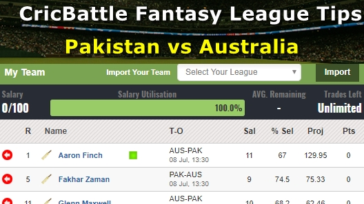 Fantasy Tips - Pakistan vs Australia on July 8