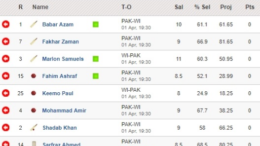 Fantasy Tips -  Pakistan vs West Indies on April 1