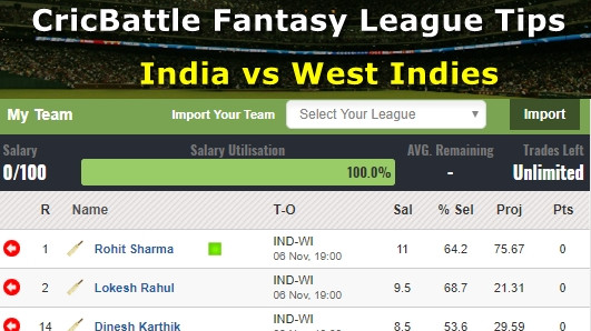 Fantasy Tips – India vs West Indies on November 6