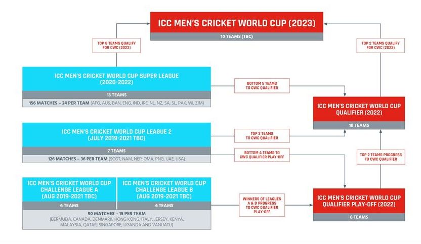 Pathway for 2023 World Cup in India   Twitter/ICC