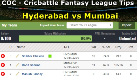 Fantasy Tips - Hyderabad vs Mumbai on April 12