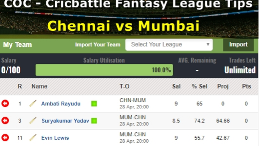 Fantasy Tips - Chennai vs Mumbai on April 28