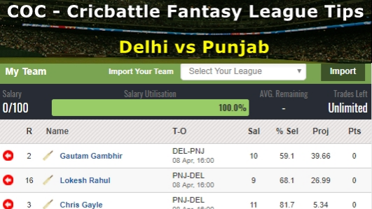 Fantasy Tips - Delhi vs Punjab on April 8
