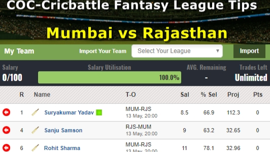 Fantasy Tips - Mumbai vs Rajasthan on May 13